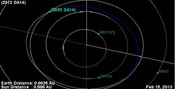 Estimación de la órbita del asteroide 2012 DA14 en el momento de su cruce con la Tierra.JPL