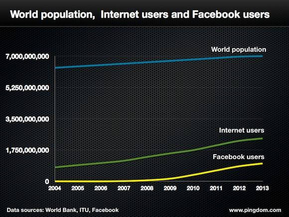 FB-and-world-population1