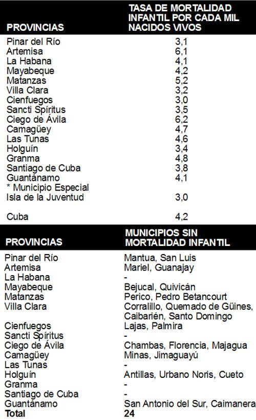 tabla-mortalidad-infantil-cuba
